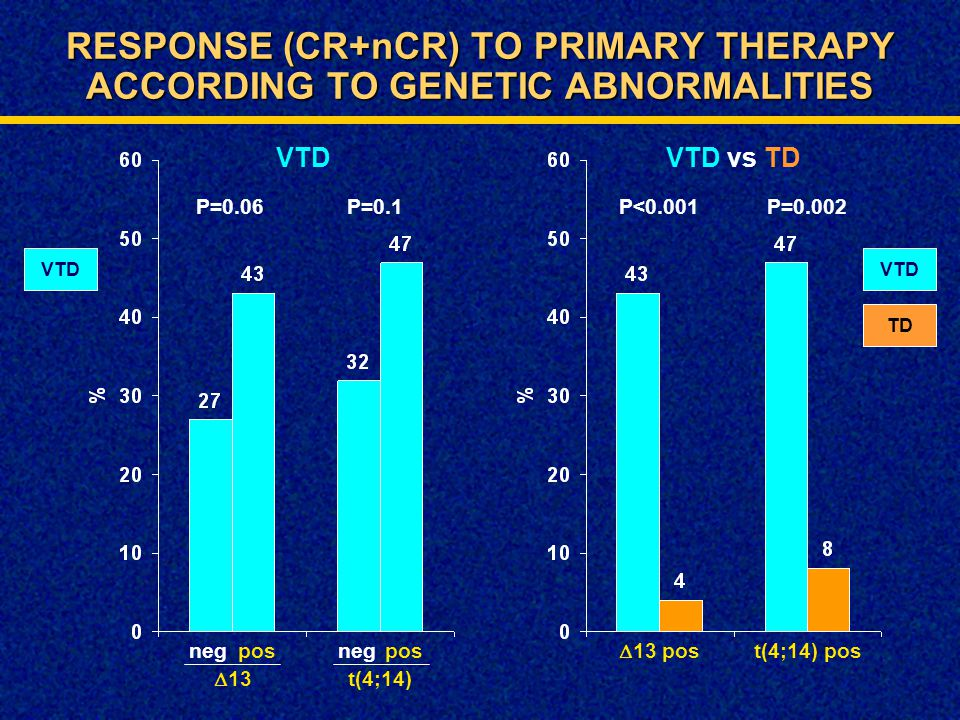 RESPONSE (CR+nCR) TO PRIMARY THERAPY ACCORDING TO GENETIC ABNORMALITIES