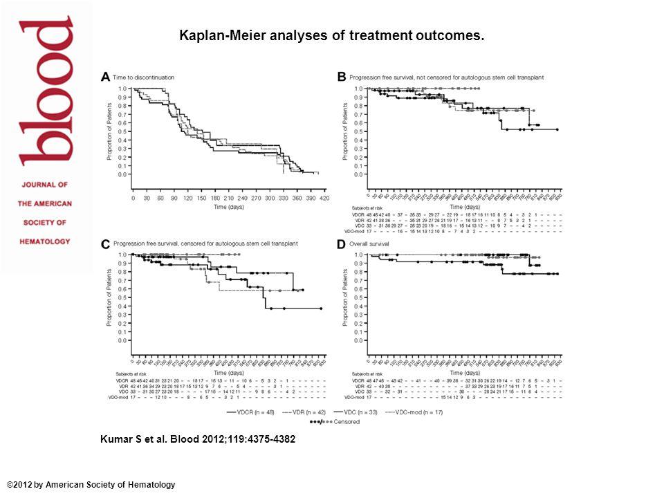 Kaplan-Meier analyses of treatment outcomes.