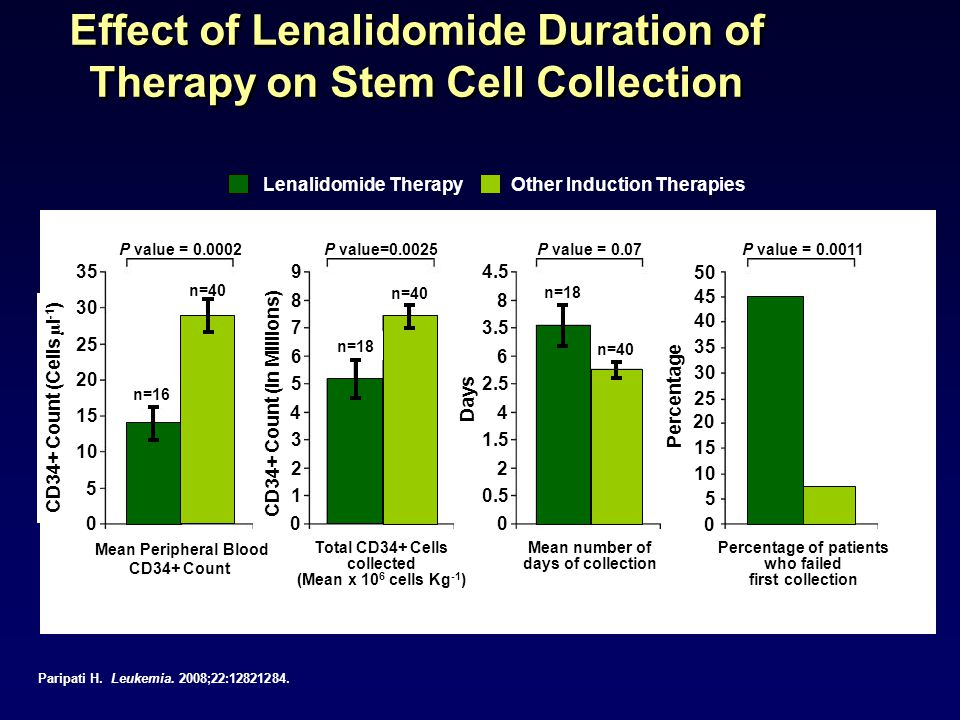 Effect of Lenalidomide Duration of Therapy on Stem Cell Collection