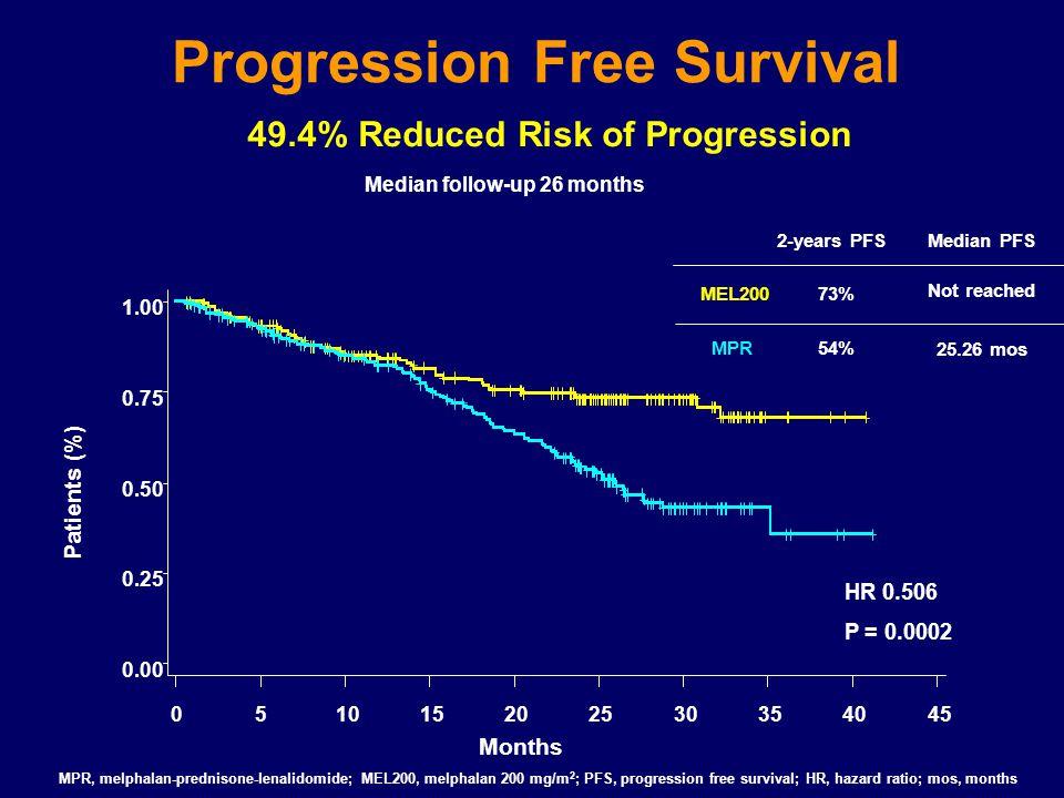 Progression Free Survival