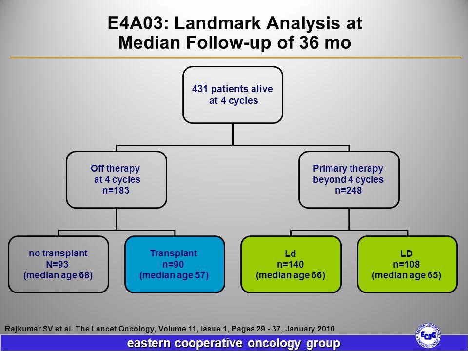 E4A03: Landmark Analysis at Median Follow-up of 36 mo