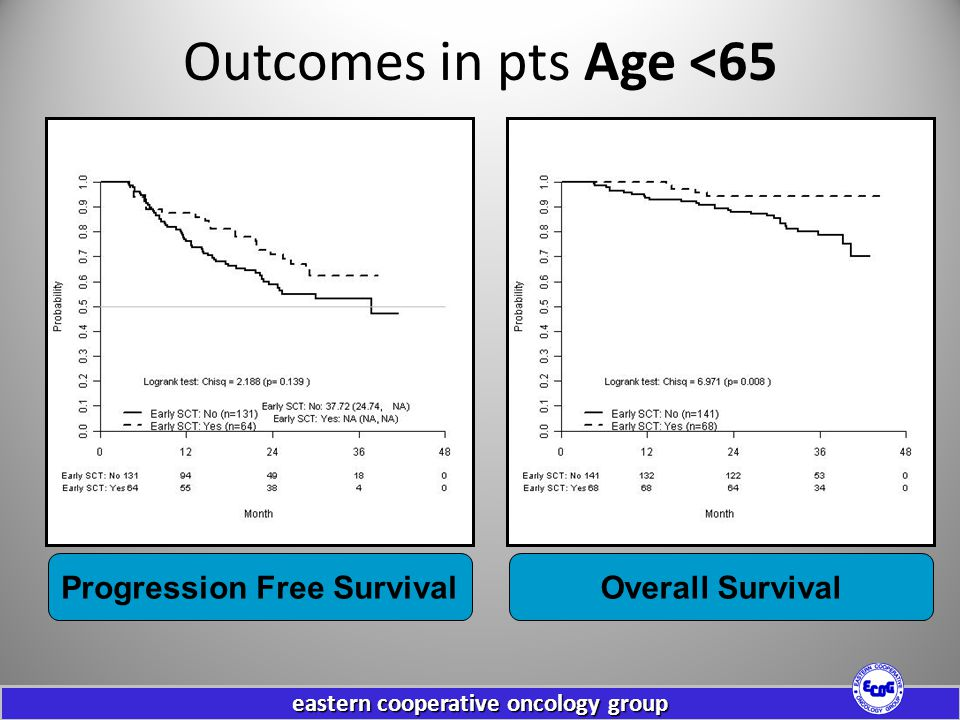 Outcomes in pts Age <65