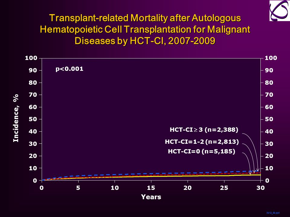 Transplant-related Mortality after Autologous Hematopoietic Cell Transplantation for Malignant Diseases by HCT-CI, 2007-2009