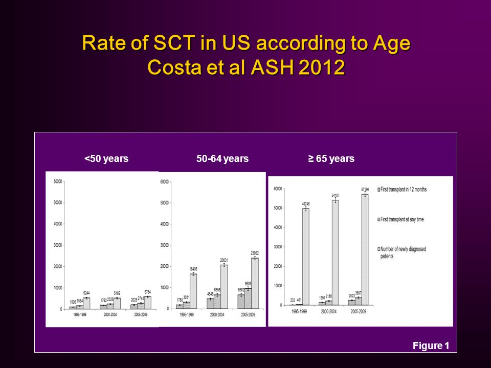 Rate of SCT in US according to Age Costa et al ASH 2012