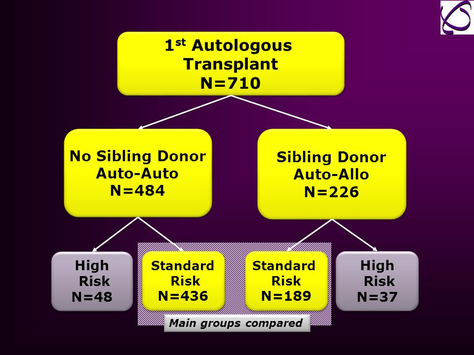 1st Autologous Transplant N=710