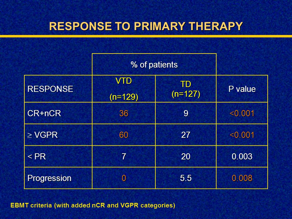 RESPONSE TO PRIMARY THERAPY