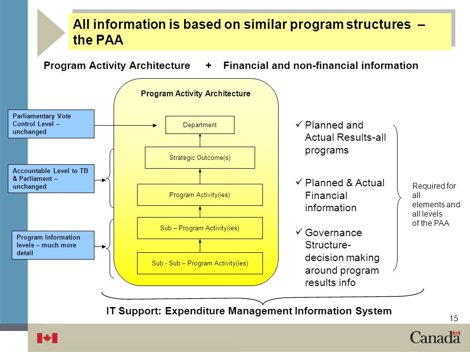 All information is based on similar program structures – the PAA