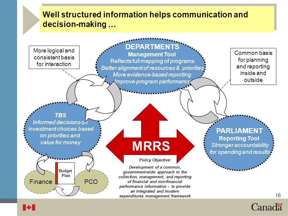Well structured information helps communication and decision-making …