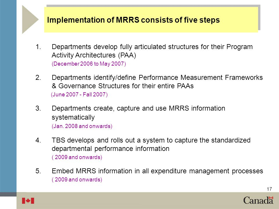 Implementation of MRRS consists of five steps