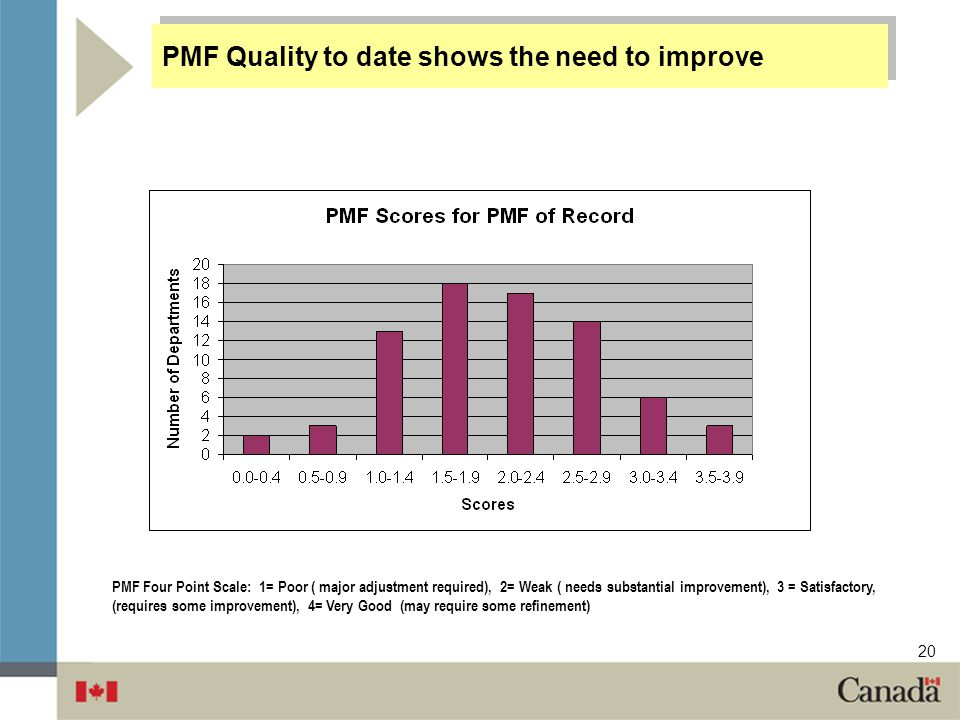 PMF Quality to date shows the need to improve