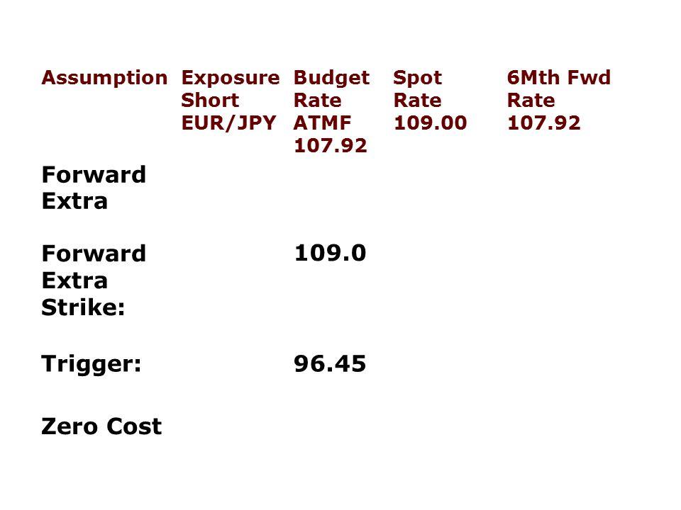Forward Extra Forward Extra Strike: 109.0 Trigger: 96.45 Zero Cost