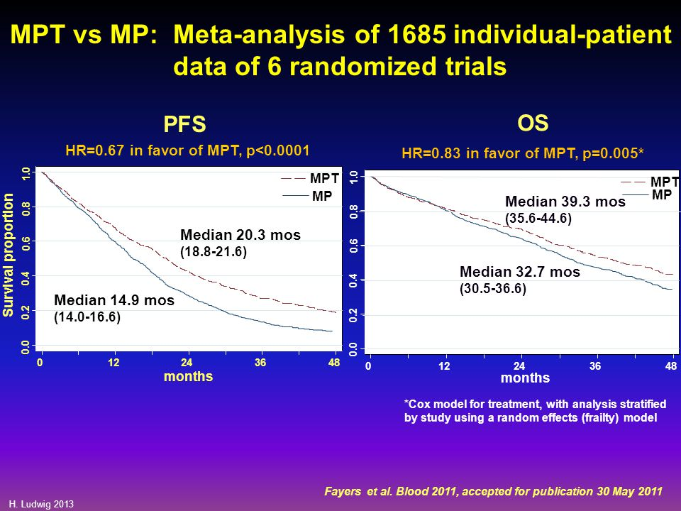HR=0.67 in favor of MPT, p<0.0001