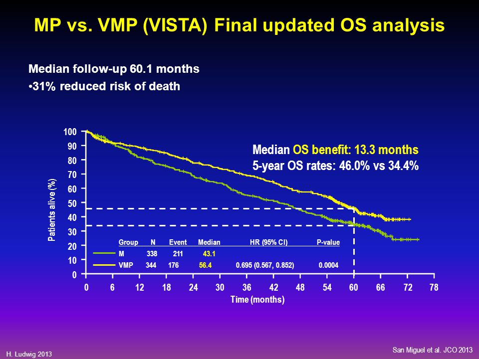 MP vs. VMP (VISTA) Final updated OS analysis
