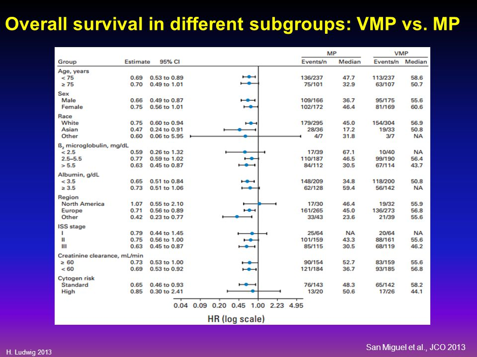 Overall survival in different subgroups: VMP vs. MP