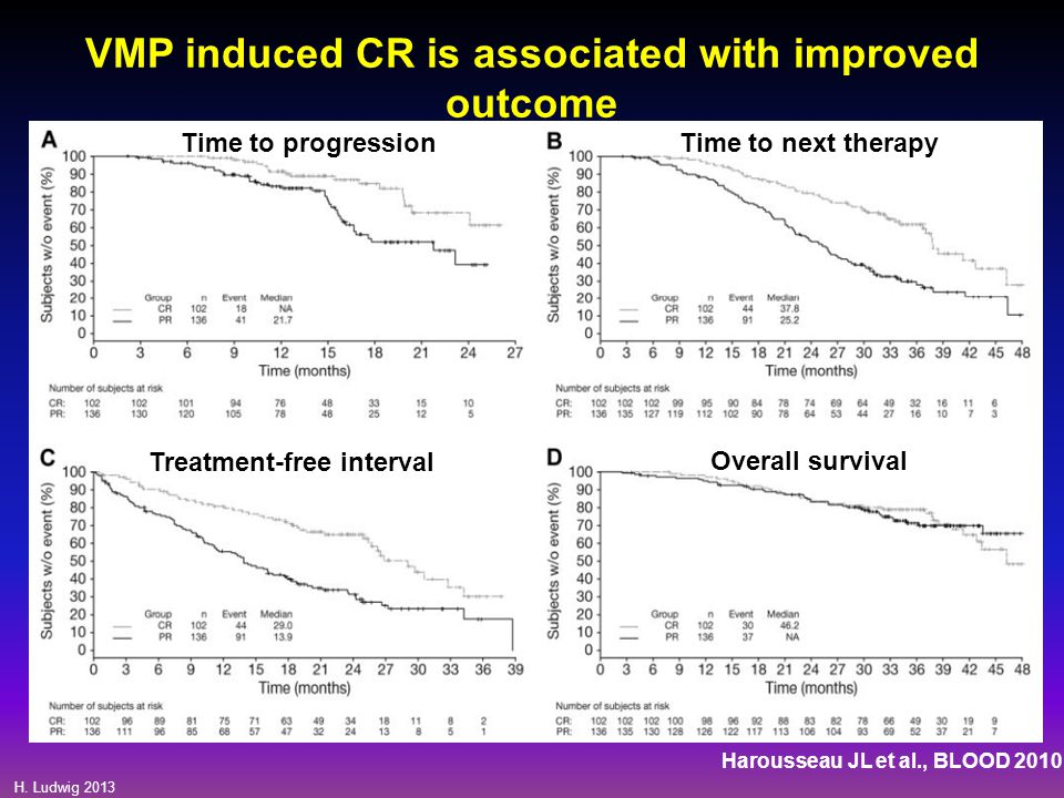 VMP induced CR is associated with improved outcome