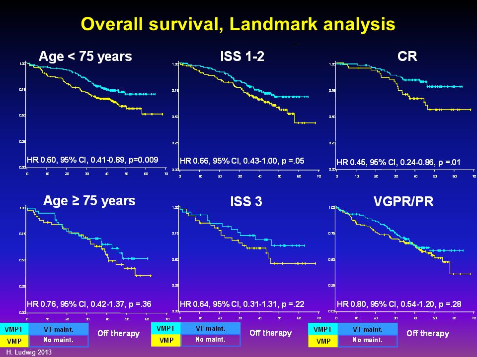 Overall survival, Landmark analysis