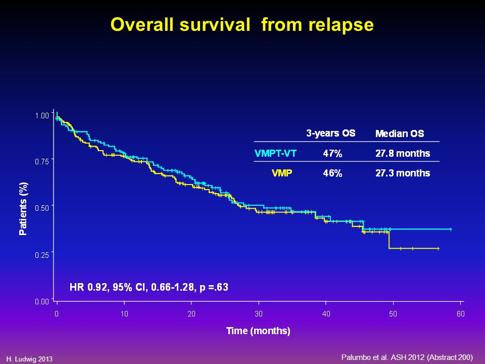 Overall survival from relapse