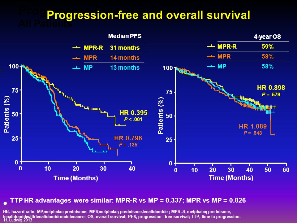 Progression-free and overall survival
