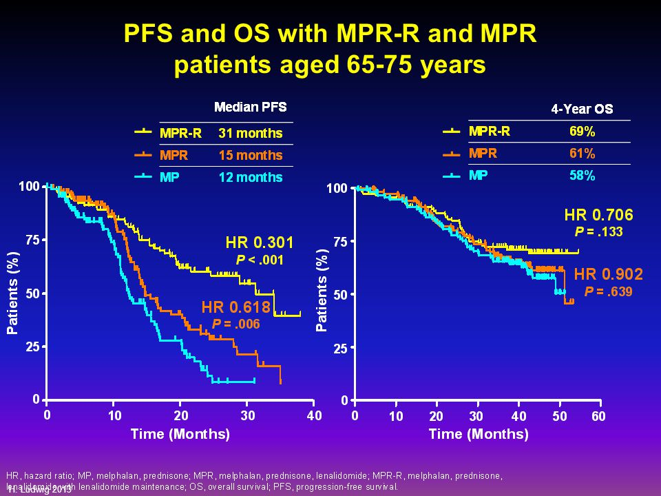 PFS and OS with MPR-R and MPR patients aged 65-75 years