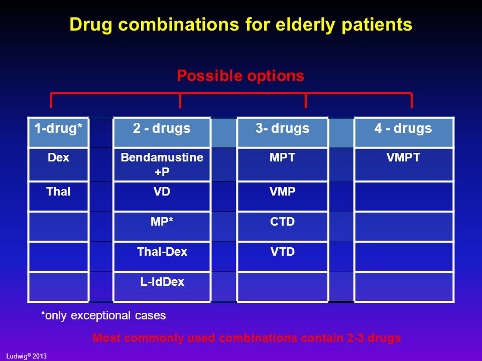 Drug combinations for elderly patients