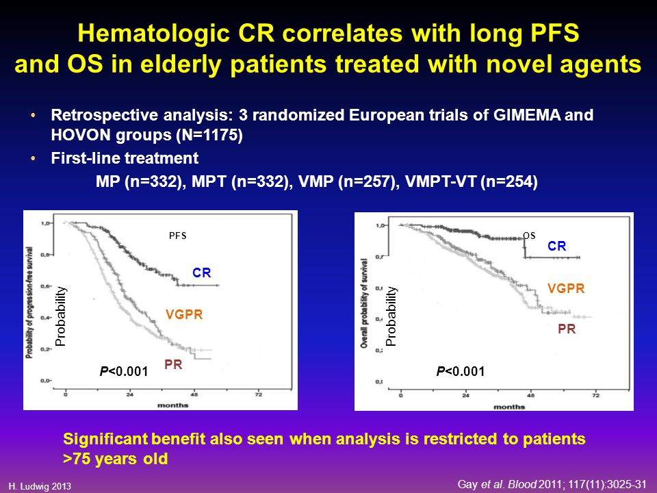 Hematologic CR correlates with long PFS and OS in elderly patients treated with novel agents
