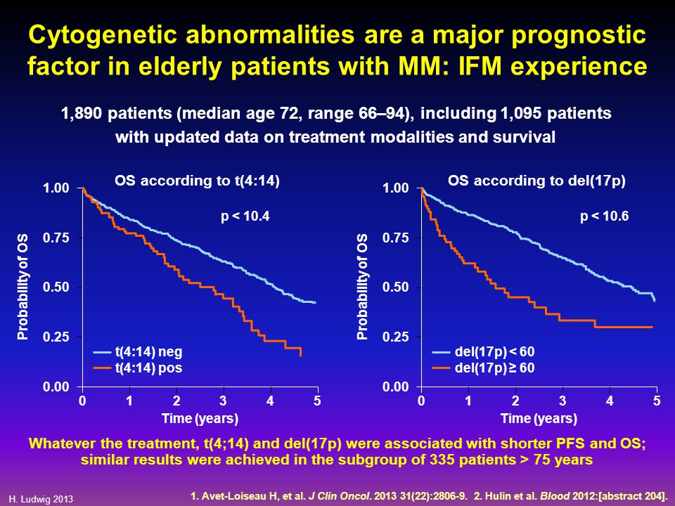 Cytogenetic abnormalities are a major prognostic factor in elderly patients with MM: IFM experience