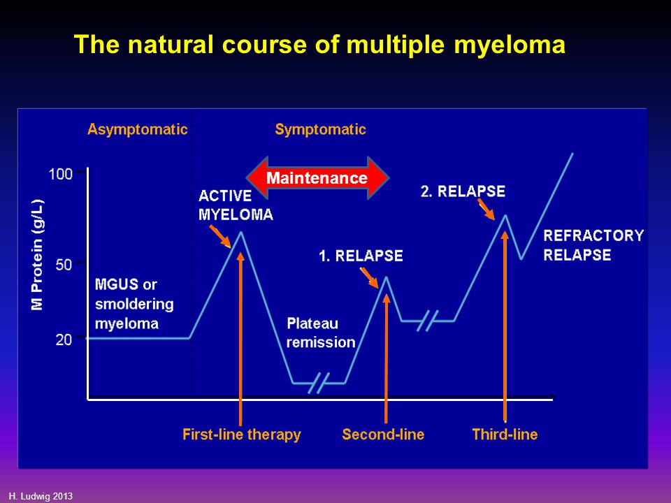 The natural course of multiple myeloma