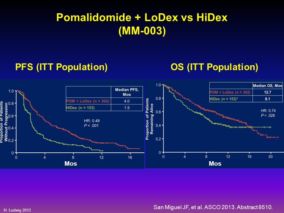 Pomalidomide + LoDex vs HiDex (MM-003)