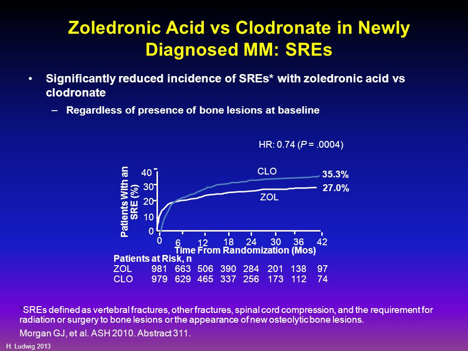 Zoledronic Acid vs Clodronate in Newly Diagnosed MM: SREs