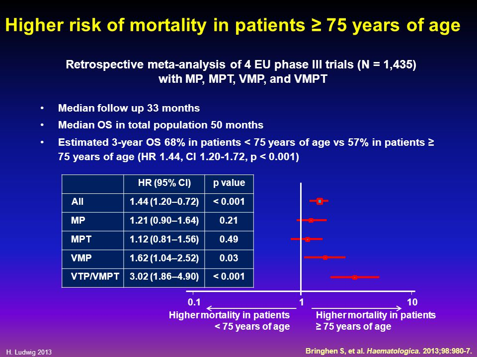 Higher risk of mortality in patients ≥ 75 years of age
