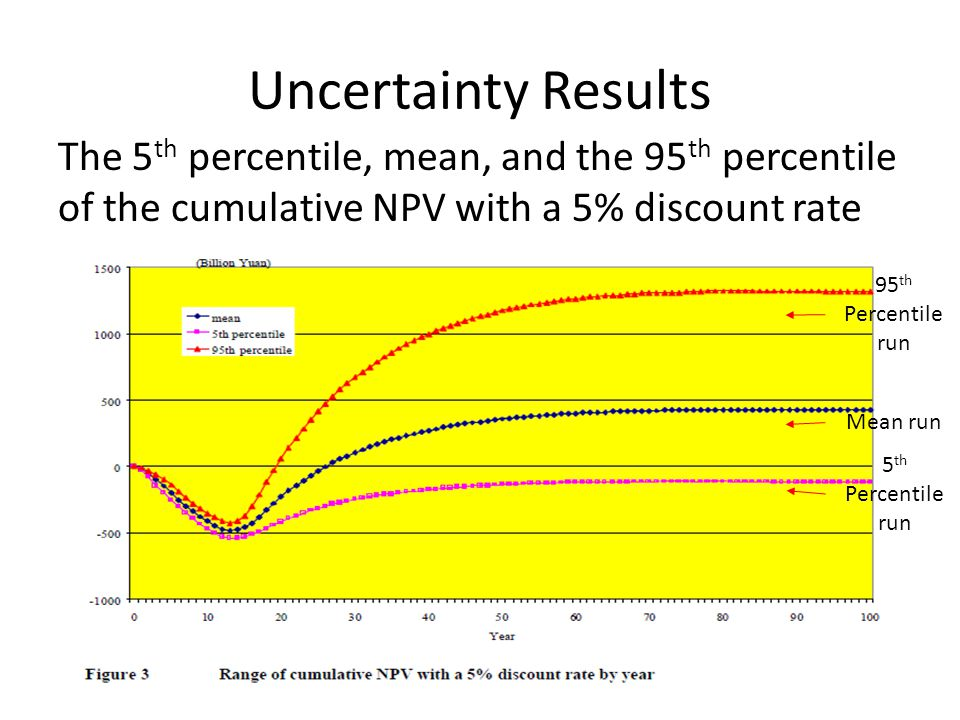 Uncertainty Results The 5th percentile, mean, and the 95th percentile of the cumulative NPV with a 5% discount rate.