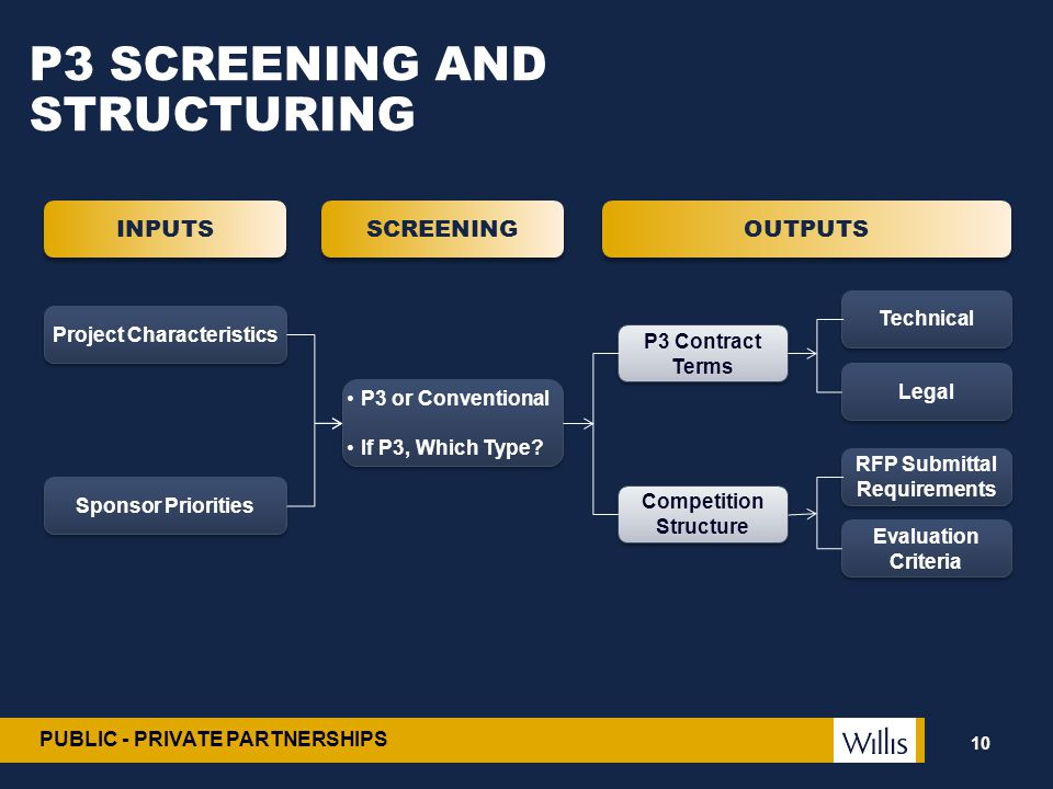 P3 SCREENING AND STRUCTURING