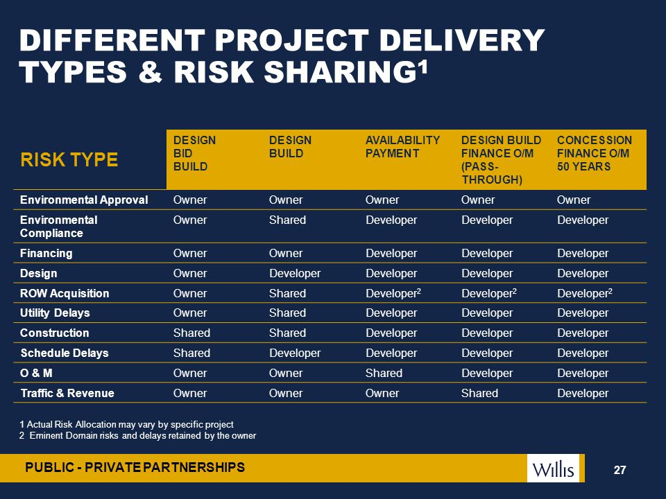 DIFFERENT PROJECT DELIVERY TYPES & RISK SHARING1