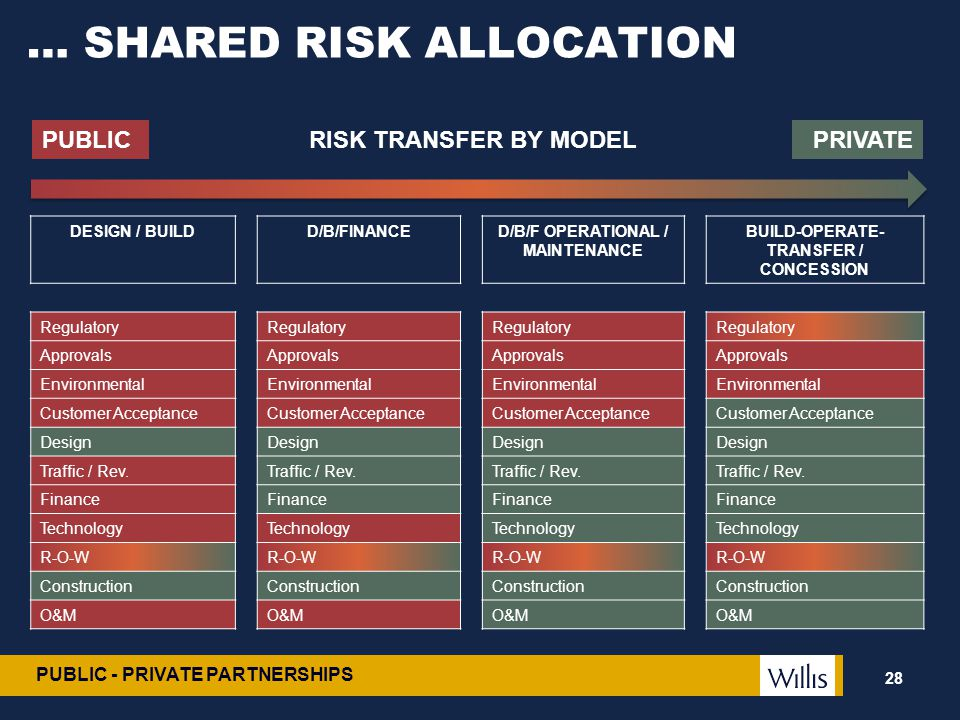 … SHARED RISK ALLOCATION