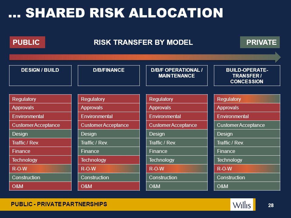 … SHARED RISK ALLOCATION