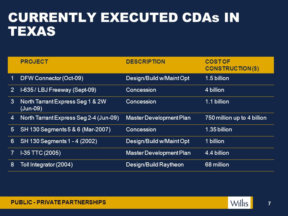 CURRENTLY EXECUTED CDAs IN TEXAS