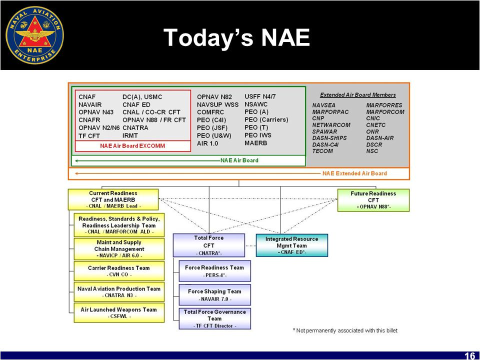 Today's NAE You understand the evolution of the NAE. This slide shows you where it is today.