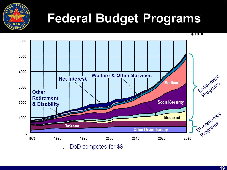 Federal Budget Programs