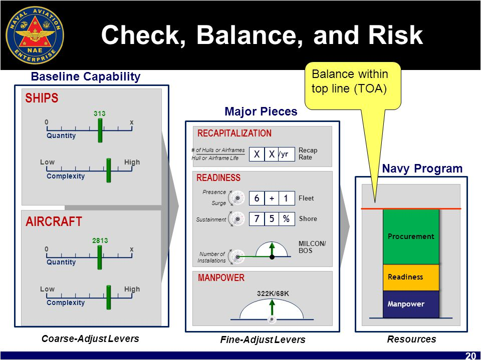 Check, Balance, and Risk SHIPS AIRCRAFT Balance within top line (TOA)