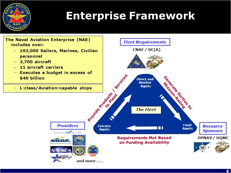 Enterprise Framework The Naval Aviation Enterprise (NAE) includes over: 193,000 Sailors, Marines, Civilian personnel.