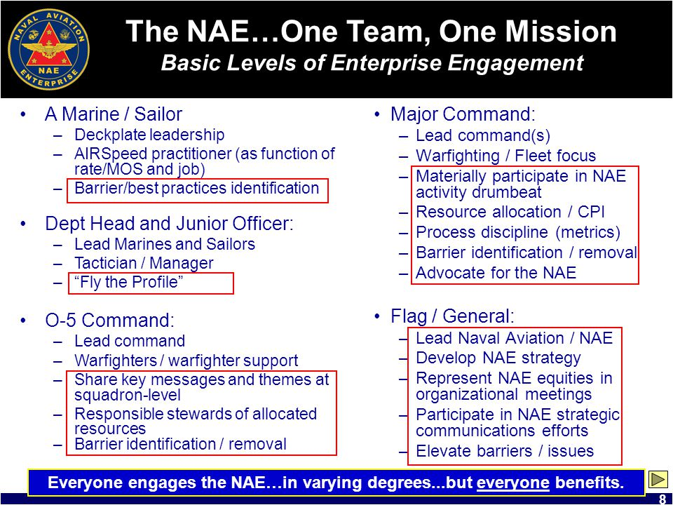 The NAE…One Team, One Mission Basic Levels of Enterprise Engagement