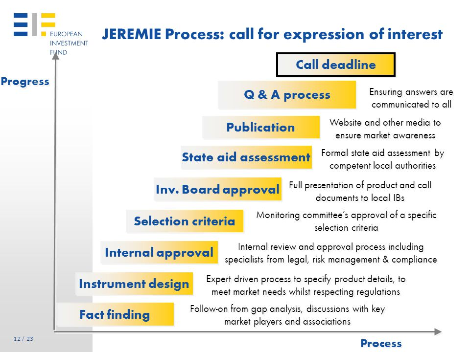 JEREMIE Process: selection and approval