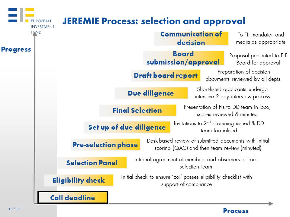 Outcome of the JEREMIE process to date