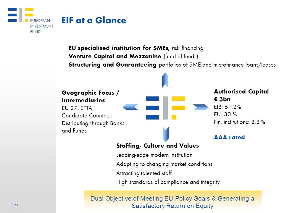 Operating Model of EIF Transformational Role of EIF Suppliers /