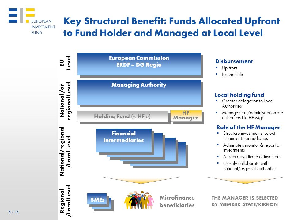 Funded Risk Sharing for SMEs Portfolio Guarantees & Credit Enhancement