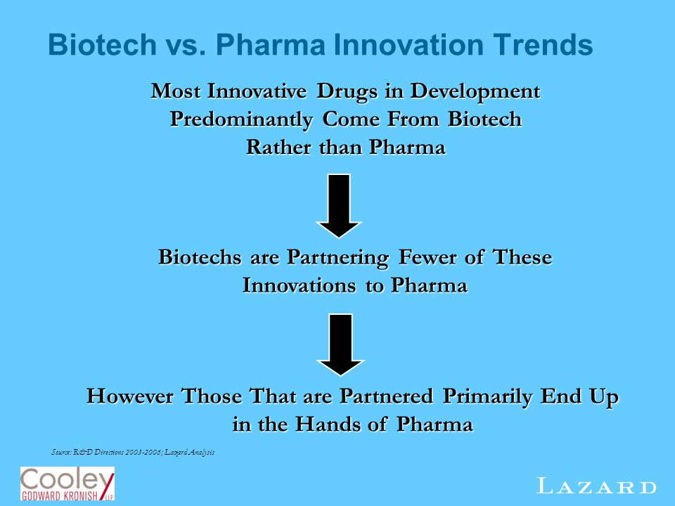 Biotech vs. Pharma Innovation Trends