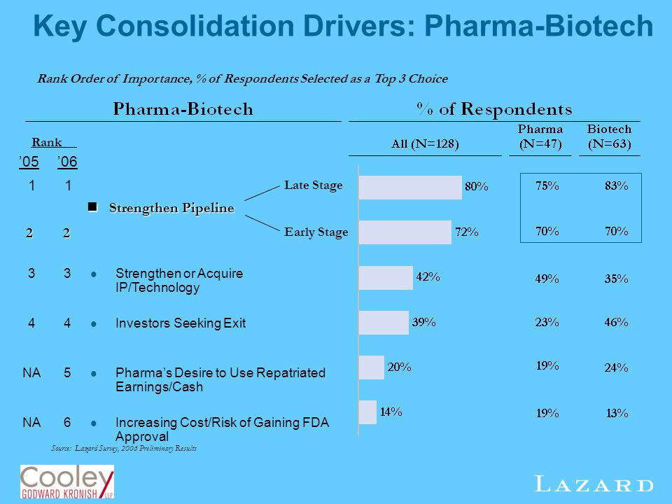 Key Consolidation Drivers: Pharma-Biotech