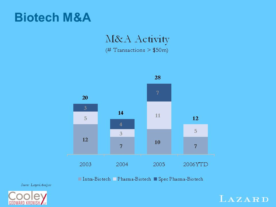 Biotech M&A Source: Lazard Analysis