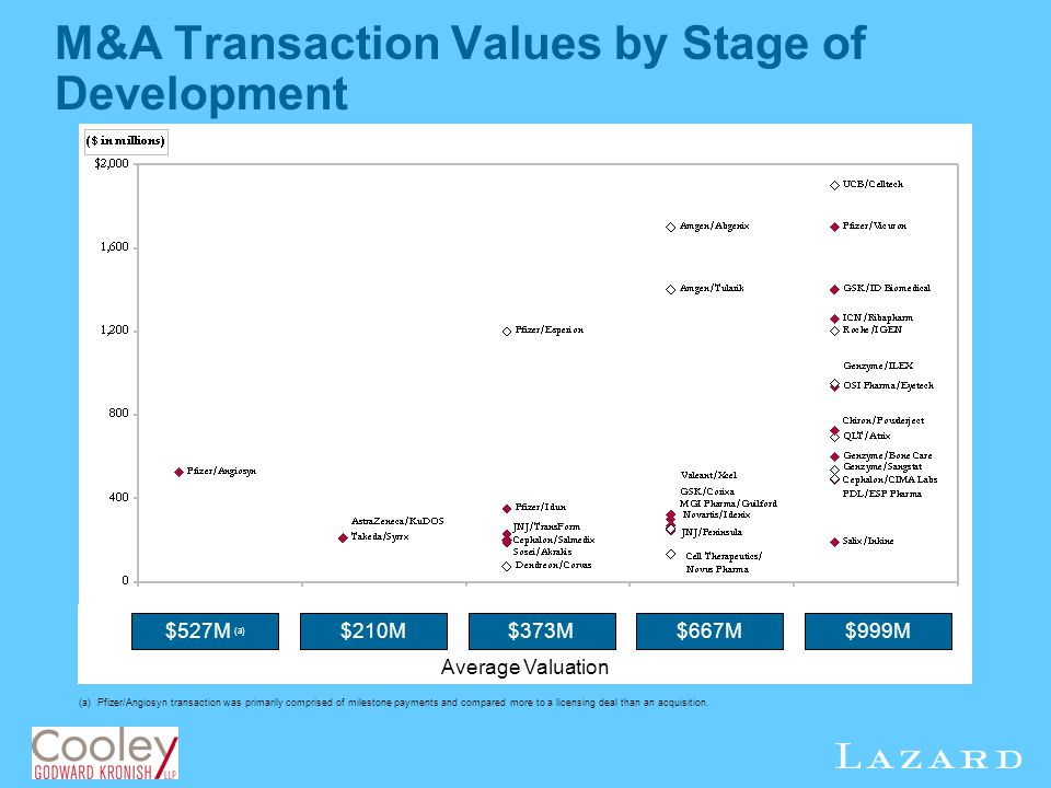M&A Transaction Values by Stage of Development