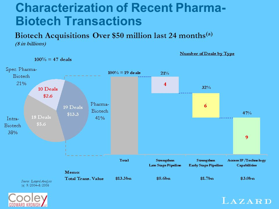 Characterization of Recent Pharma-Biotech Transactions